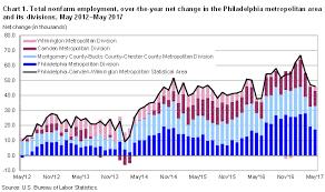 Philadelphia Area Employment May 2017 Mid Atlantic