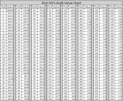 Nfl Draft Point Chart An In Depth Look On Draft Day Trade Value Nfl