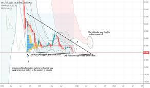 Iot Usd Iota Price Chart Tradingview