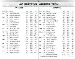 Nc State Vs Virginia Tech Depth Chart Wolfpack Pigskin