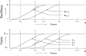 Frequency Propagation Chart Figure 3 From Wave Propagation Phenomena Of Phase States In