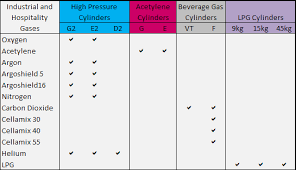 Boc Gas Bottle Sizes Chart Lpg For Business Elgas Lpg Gas For Home Business