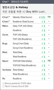 All Kpop Chart
