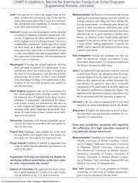 Chart 4 Eligibility To Take The Bar Examination Foreign