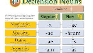 Helpful Latin Charts Teaching Latin Conjugation Chart