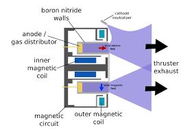 improved ion engines will open up the outer solar system diagram of a hall effect ion engine image