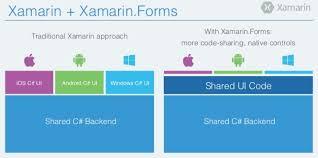What Is Xamarin Xamarin Tutorial Part 1 Create A Blank App Intertech Blog