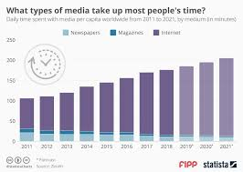 Who S Here Today Chart Printable Chart Of The Week What Types Of Media Take Up Most Peoples