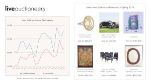 report liveauctioneers leads industry in s s sell through rate bidder traffic