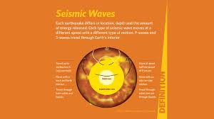 An earthquake is the result of a sudden release of stored energy in the earth's crust that creates seismic waves. Teacher Guide Earthquakes California Academy Of Sciences