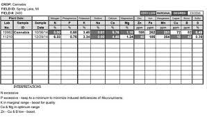 Plant Nutrient Interaction Chart Plant Nutrient Interactions Hydroponics