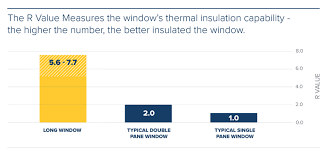 Window R Value Chart Choosing Windows For Your Home Long Roofing