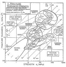 Fracture Toughness Chart Fracture Toughness Wikipedia