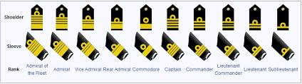 Indian Navy History Structure Commands Organisation