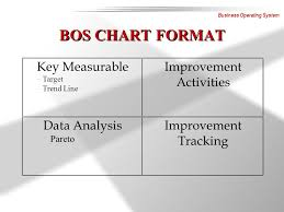 Bos Chart Template Business Operating System Ppt Video Online Download