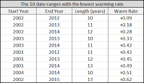 the column headed warm rate is the warming rate in degrees celsius per century