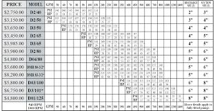 Pto Chart Pto Pump Chart Rain Flo Irrigation