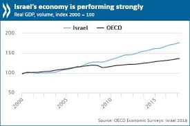 Economic Expansion Offers Israel Opportunity To Move Toward