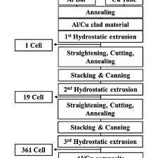 And Extrusion Chart Flow Chart Of Repeated Hydrostatic Extrusion Process