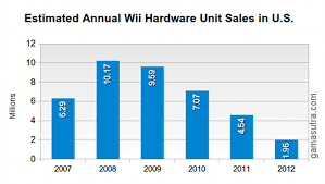 Gamasutra U S Video Game Hardware In 2012 Winners