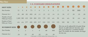 Vintage Outdoors Shotgun Shell Shot Size Comparison Chart