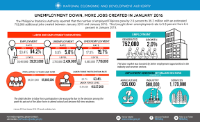 unemployment down more jobs created in the lfs jan 2016 rev 6