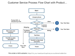Order Process Flow Chart Template Customer Service Process Flow Chart With Product Information
