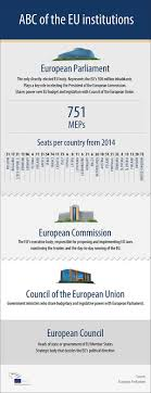 the eu in brief from economic to political union