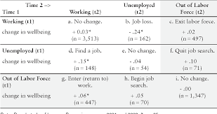Cost Of Unemployment Table 2 From Losing A Job The Nonpecuniary Cost Of