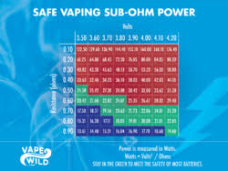 Potv Link For A Watts Ohm Chart Please Page 2 Vaping