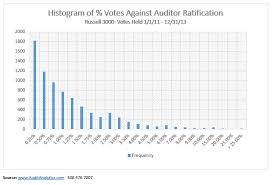 Auditor Ratification An Overview Of Russell 3000 Companies