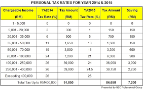 Budget 2015 New Personal Tax Rates For Individuals Ya2015