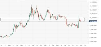 Bitcoin 1 Minute Chart Bitcoin Technical Analysis Btc Usd 9000 Level Must Hold