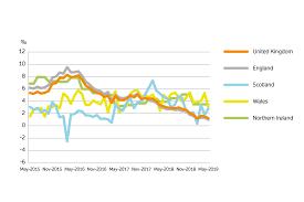 Uk House Price Index Summary May 2019 Gov Uk