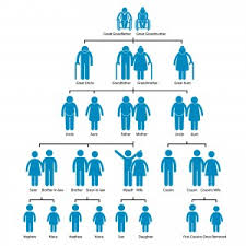 Genetic Family Tree Clinical Research