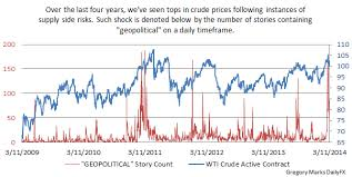 Crude Oil Prices Pullback Below 100 U S Set To Release