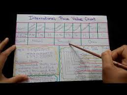 International Value Chart Indian And International Place Value System Youtube