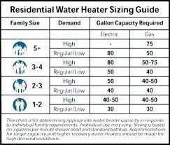 Swimming Pool Heater Sizing Chart Furnace Size Calculator Calculator Furnace Size Calculator
