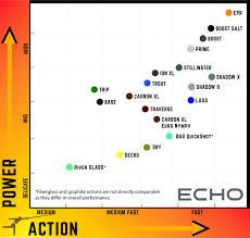 New Echo Rods