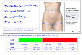 Hip To Waist Ratio Chart Waist To Hip Ratio Women Health Info Blog