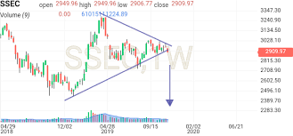 Shanghai Composite Chart Investing Com