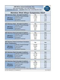 Rc Hardness Chart Rockwell Hardness Chart For Stainless Steel 2019