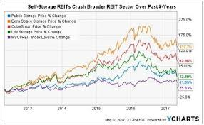 Self Storage Reits Poised For 18 Or More Annual Returns