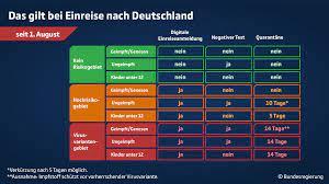 Für personen, die mit einem von der ema zugelassenen impfstoff geimpft wurden, gelten derzeit die folgenden regelungen Corona Informationen Zur Einreise Nach Deutschland