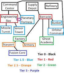 Starcraft 2 Charts Starcraft 2 Terran Structures List And Tech Tree