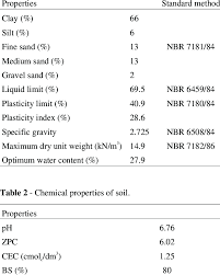 Soil Characteristics Chart Geotechnical Properties Of Soil Download Table