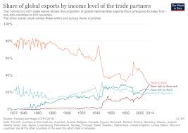 A Sound Of Thunder Plot Chart Trade And Globalization Our World In Data