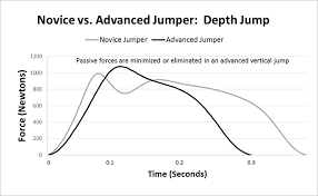7 Philosophies On Increasing Vertical Jump Skill And Power