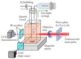 nanowire formation under femtosecond laser radiation in liquid figure 1 schematic