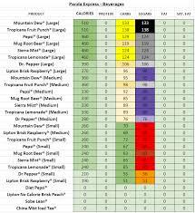 panda express nutrition information calories beverages